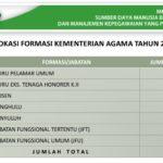 Inilah Daftar Lengkap Alokasi Formasi CPNS Kementerian Agama Tahun 2018