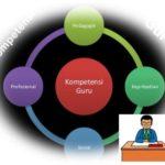 Inilah 4 Standar Kompetensi Guru dan Indikator Pengukurannya